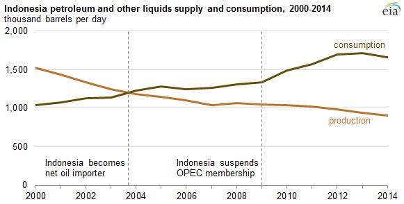 Indonesian-oil